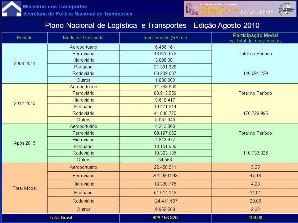 Plano Nacional de Logística e Transportes - Edição Agosto 2010
