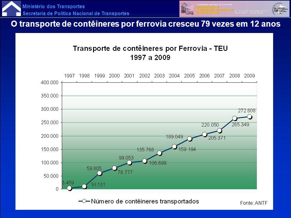 O transporte de contêineres por ferrovia cresceu 79 vezes em 12 anos