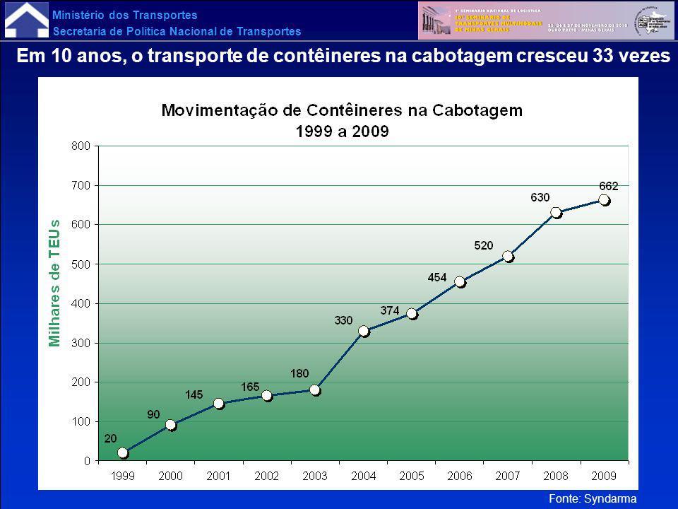 Em 10 anos, o transporte de contêineres na cabotagem cresceu 33 vezes