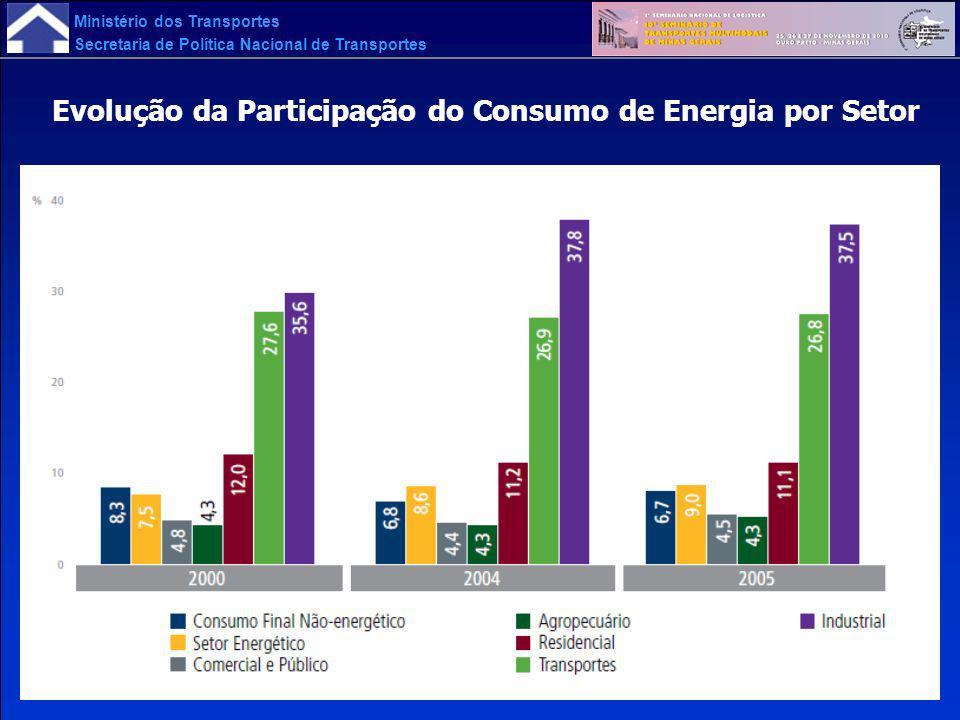 Evolução da Participação do Consumo de Energia por Setor