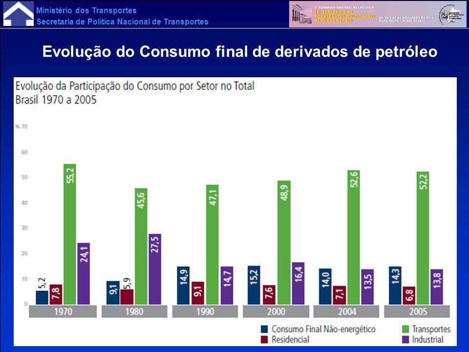 Evolução do Consumo final de derivados de petróleo
