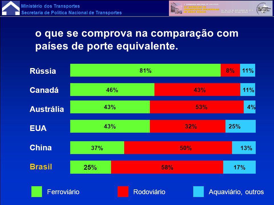 o que se comprova na comparação com países de porte equivalente.