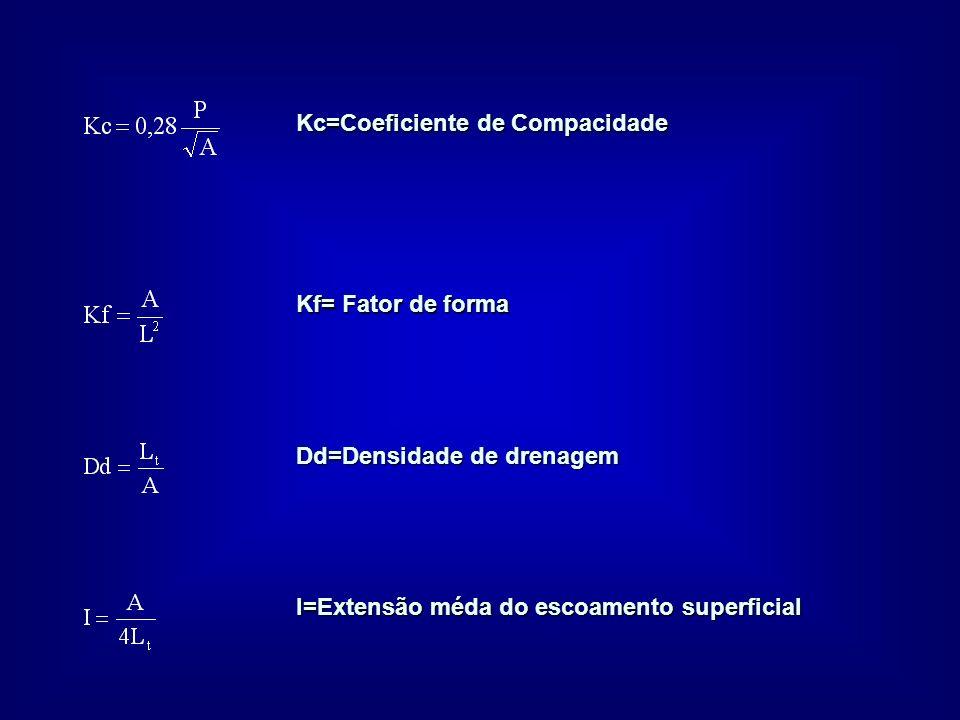 Kc=Coeficiente de Compacidade