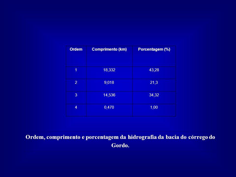 Ordem Comprimento (km) Porcentagem (%) 1. 18,332. 43,28. 2. 9,018. 21,3. 3. 14,536. 34,32.