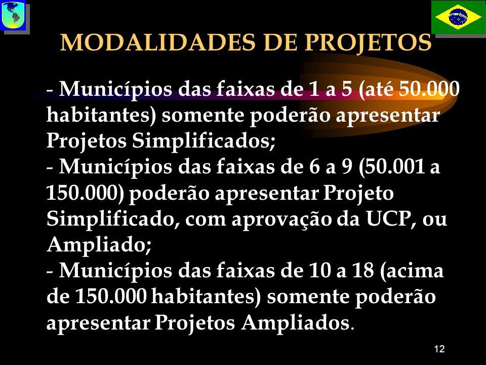 MODALIDADES DE PROJETOS