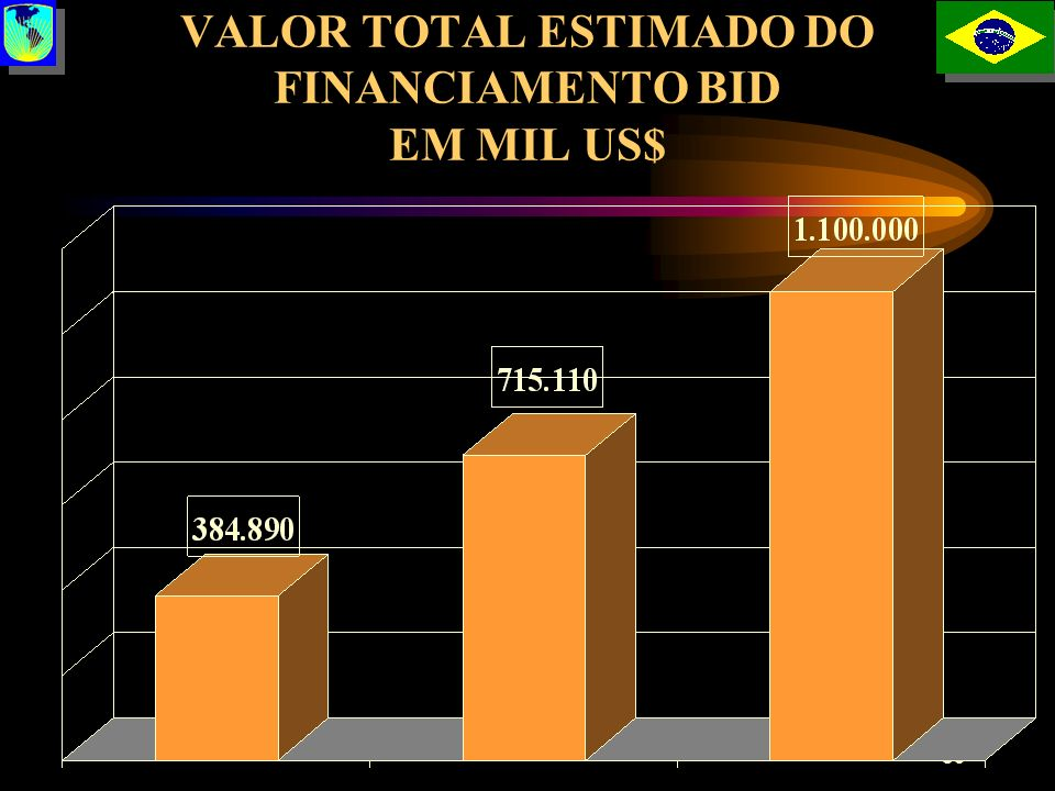 VALOR TOTAL ESTIMADO DO FINANCIAMENTO BID EM MIL US$