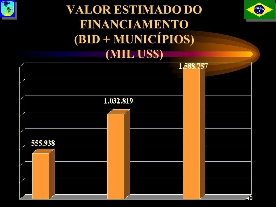 VALOR ESTIMADO DO FINANCIAMENTO (BID + MUNICÍPIOS) (MIL US$)