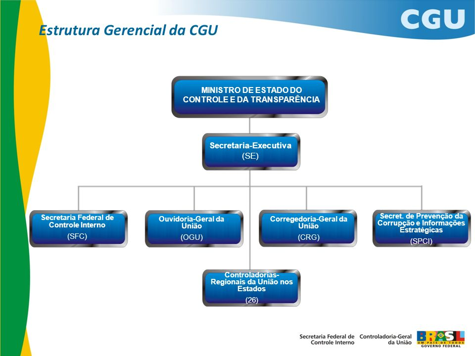 Estrutura Gerencial da CGU