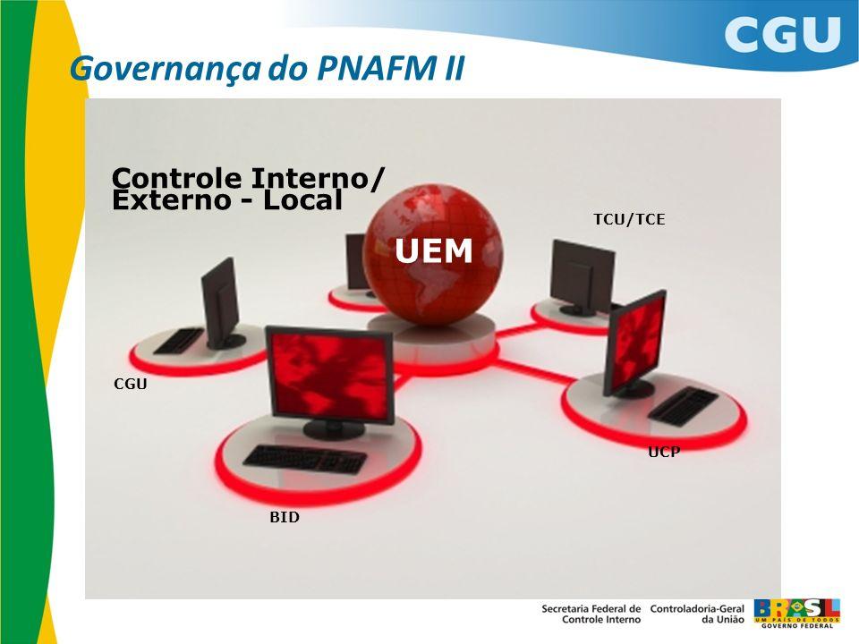 Governança do PNAFM II UEM Controle Interno/ Externo - Local TCU/TCE