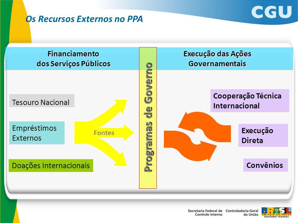 Programas de Governo Os Recursos Externos no PPA Financiamento