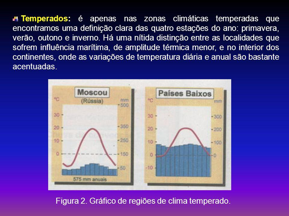 Figura 2. Gráfico de regiões de clima temperado.