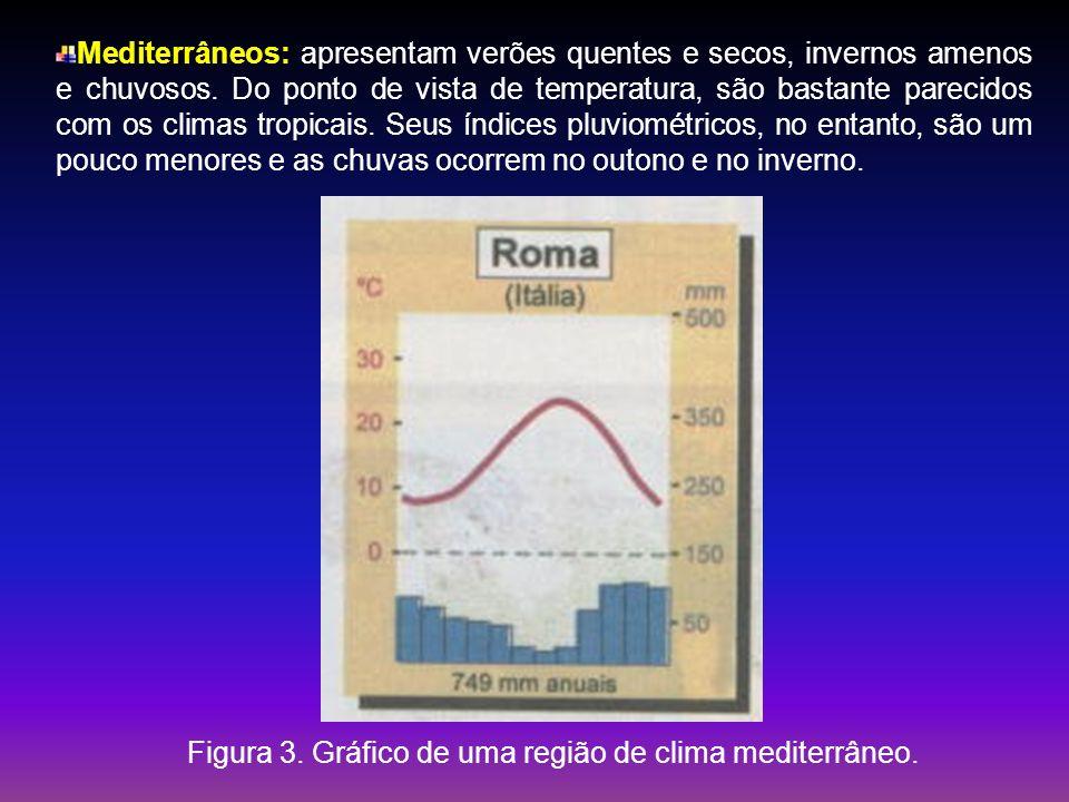 Mediterrâneos: apresentam verões quentes e secos, invernos amenos e chuvosos. Do ponto de vista de temperatura, são bastante parecidos com os climas tropicais. Seus índices pluviométricos, no entanto, são um pouco menores e as chuvas ocorrem no outono e no inverno.