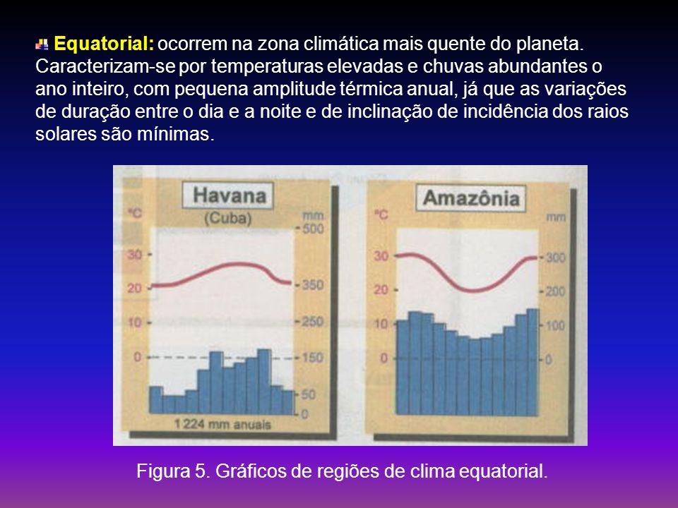 Figura 5. Gráficos de regiões de clima equatorial.