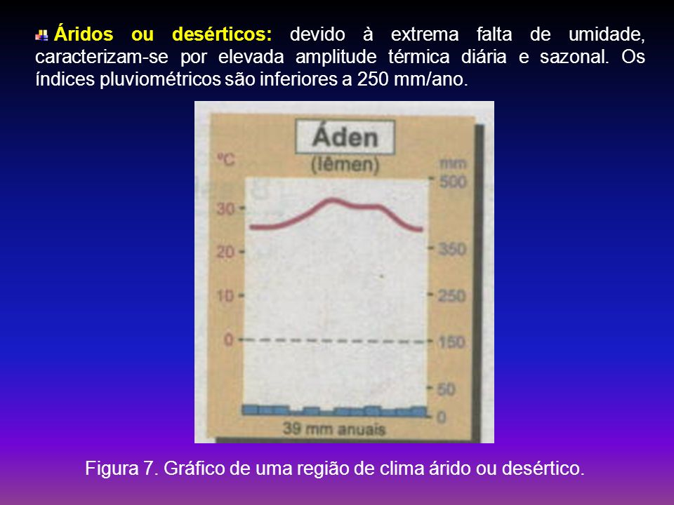 Figura 7. Gráfico de uma região de clima árido ou desértico.