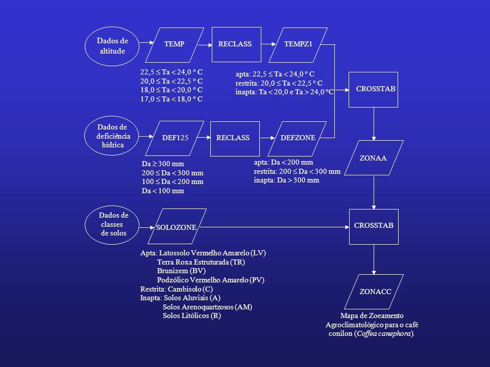 Dados de altitude TEMP RECLASS TEMPZ1 22,5  Ta  24,0  C