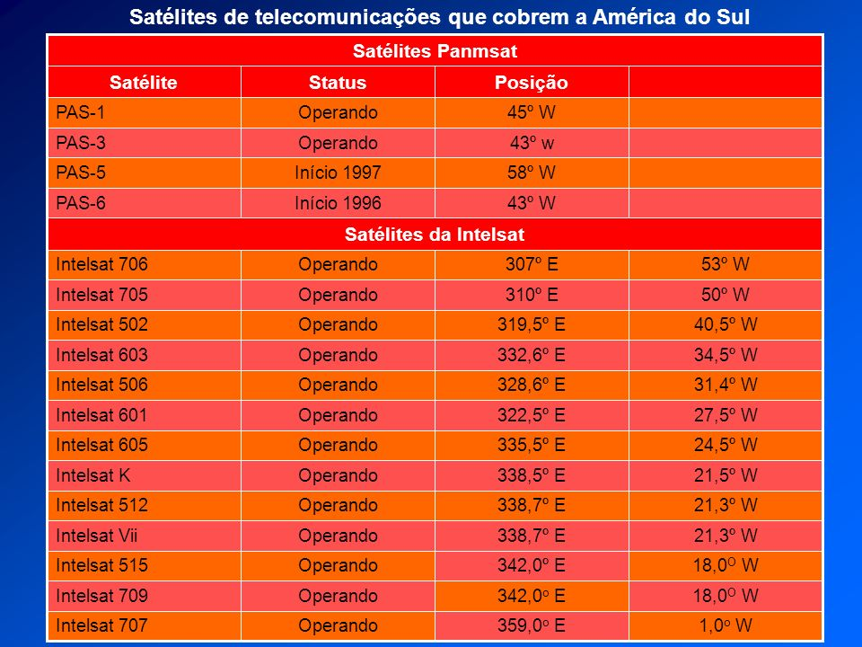 Satélites de telecomunicações que cobrem a América do Sul