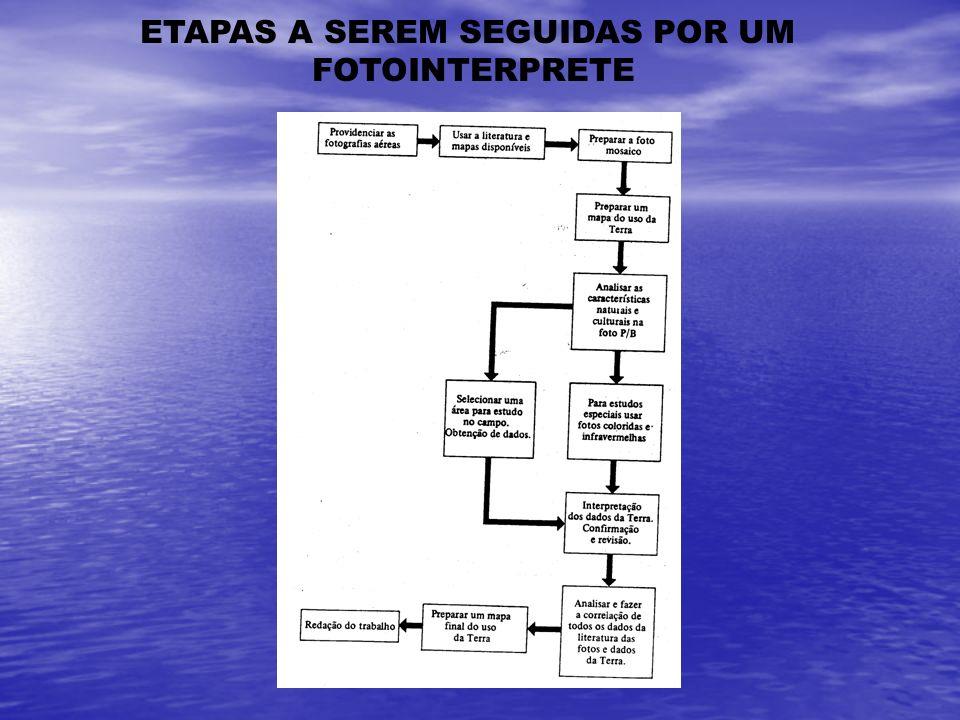 ETAPAS A SEREM SEGUIDAS POR UM