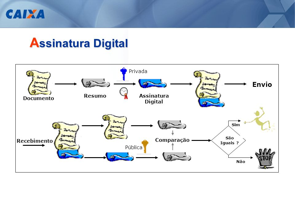 Assinatura Digital Envio Assinatura Digital Privada Documento Resumo