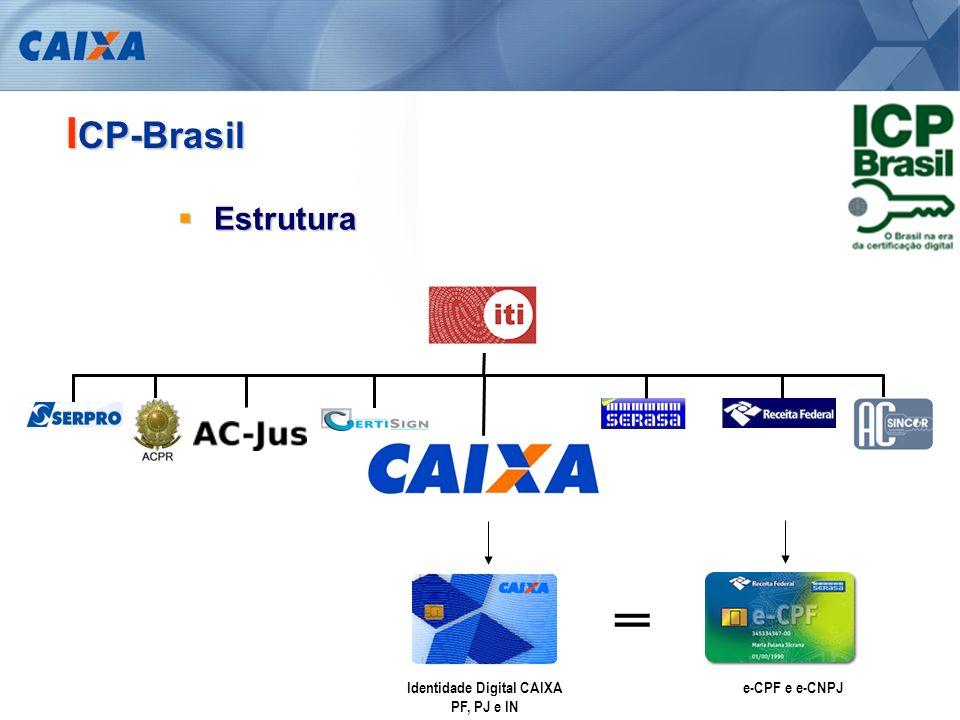 Identidade Digital CAIXA PF, PJ e IN