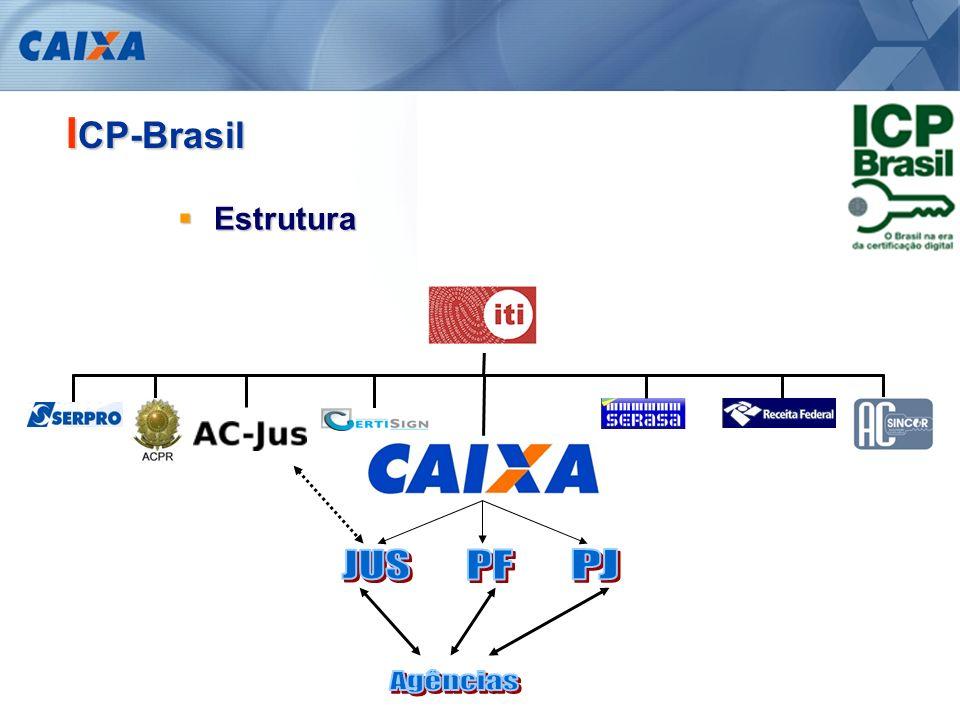 ICP-Brasil Estrutura PF PJ JUS Agências