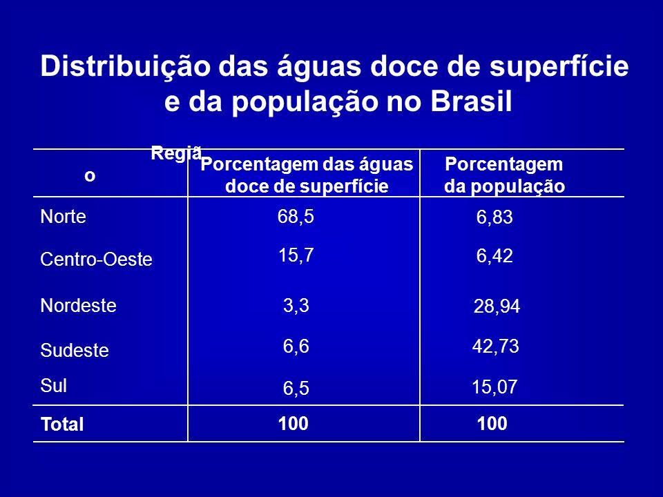 Distribuição das águas doce de superfície e da população no Brasil