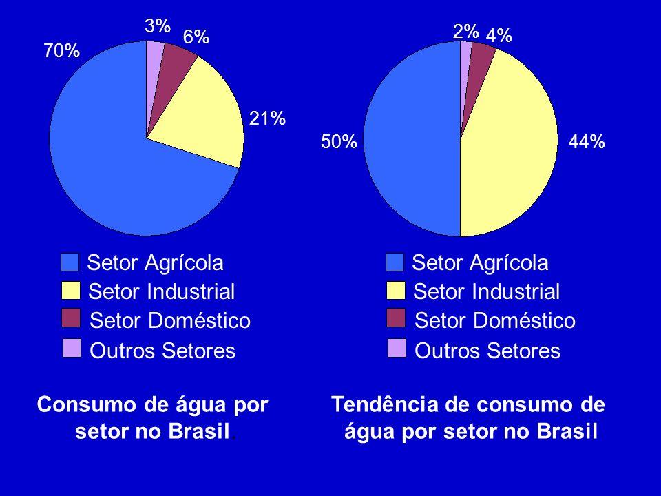 Tendência de consumo de água por setor no Brasil
