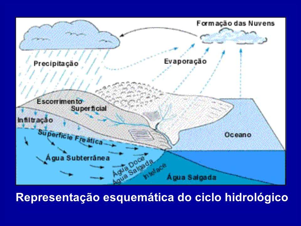 Representação esquemática do ciclo hidrológico