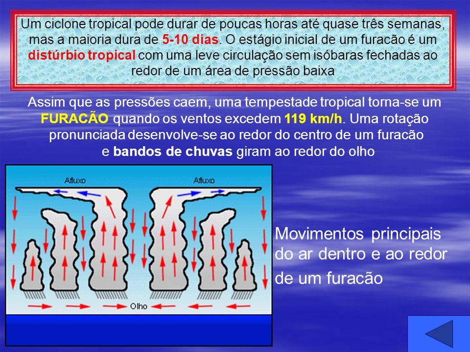 Movimentos principais do ar dentro e ao redor de um furacão