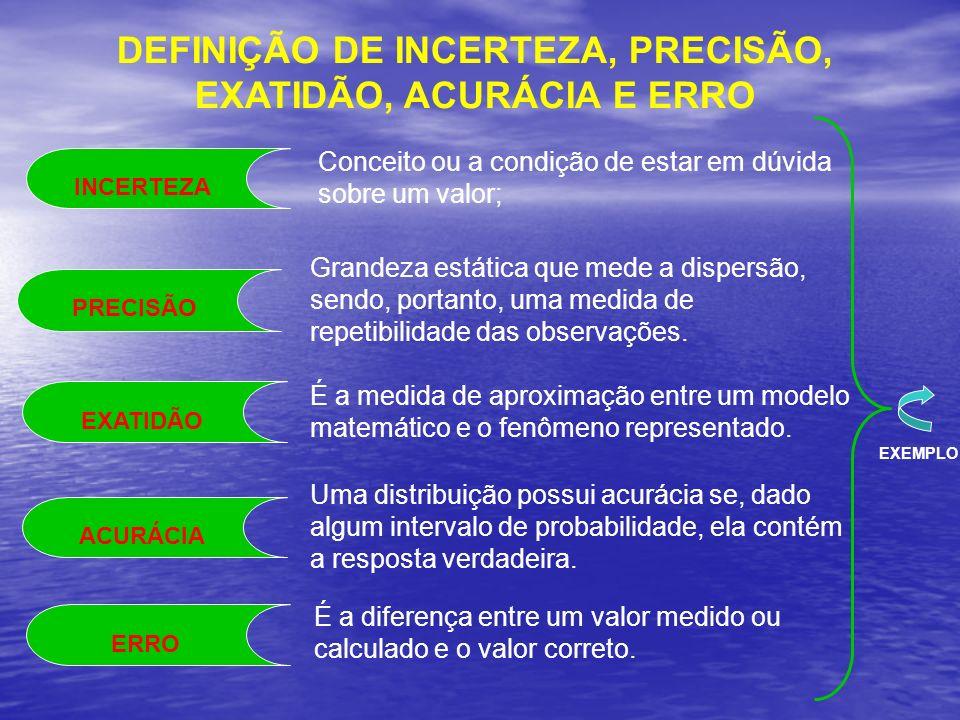 DEFINIÇÃO DE INCERTEZA, PRECISÃO, EXATIDÃO, ACURÁCIA E ERRO