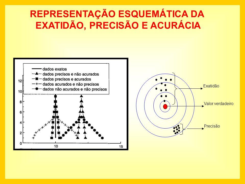 REPRESENTAÇÃO ESQUEMÁTICA DA EXATIDÃO, PRECISÃO E ACURÁCIA