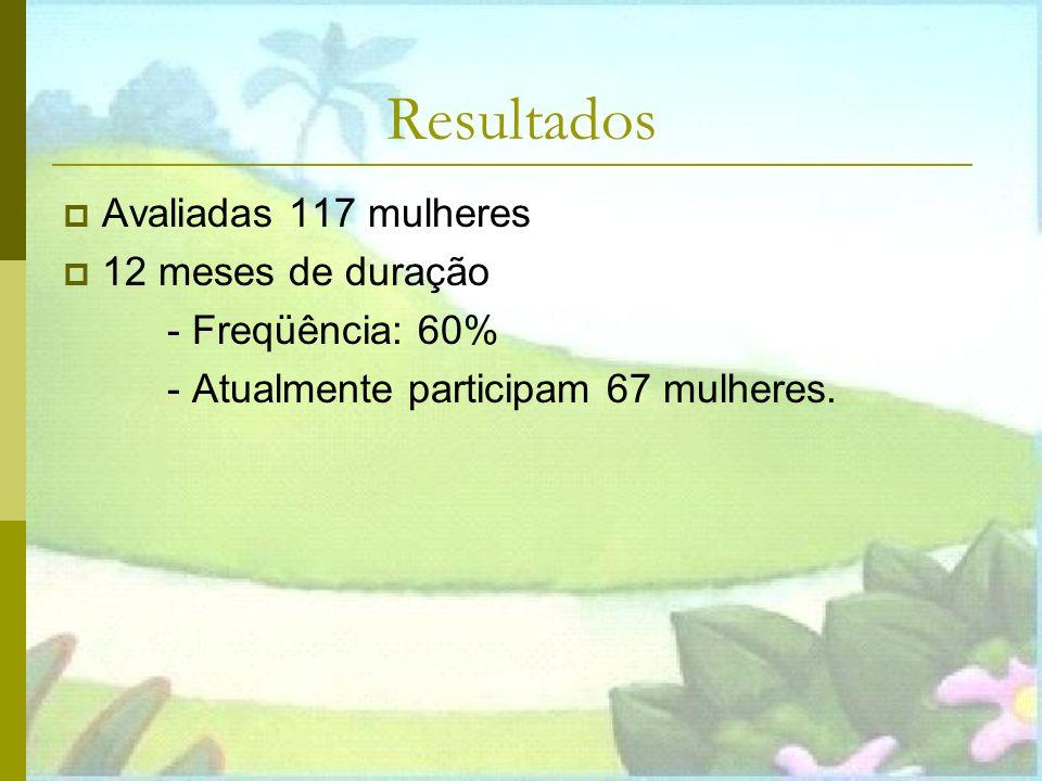Resultados Avaliadas 117 mulheres 12 meses de duração