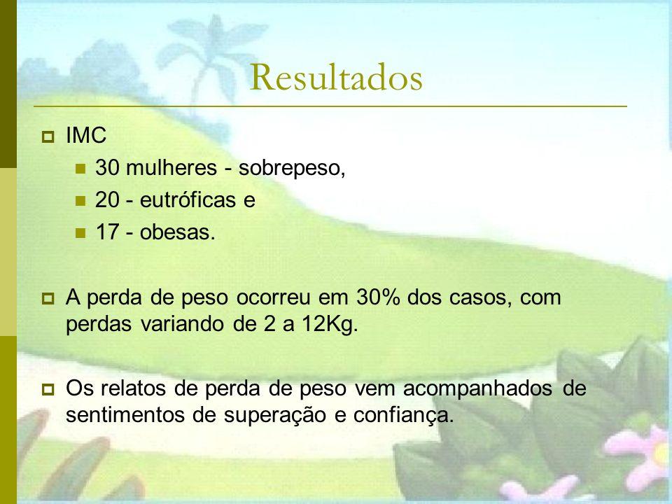 Resultados IMC 30 mulheres - sobrepeso, 20 - eutróficas e 17 - obesas.