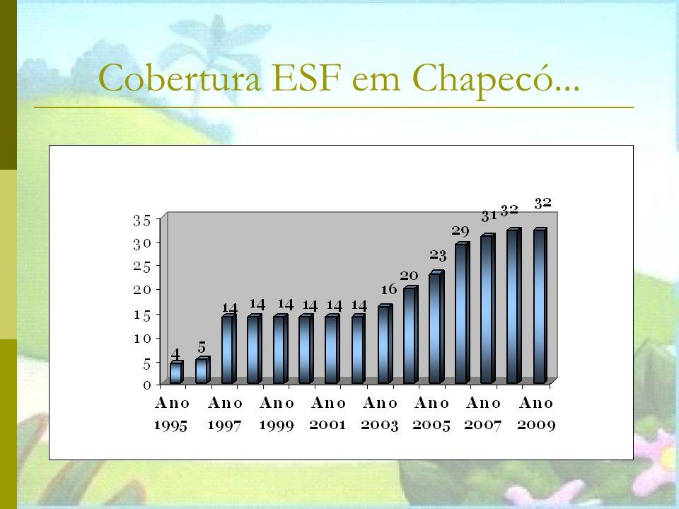 Cobertura ESF em Chapecó...
