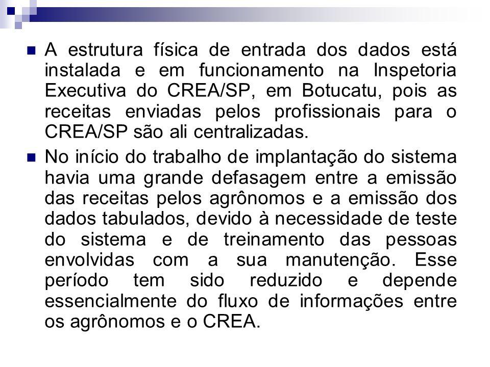 A estrutura física de entrada dos dados está instalada e em funcionamento na Inspetoria Executiva do CREA/SP, em Botucatu, pois as receitas enviadas pelos profissionais para o CREA/SP são ali centralizadas.