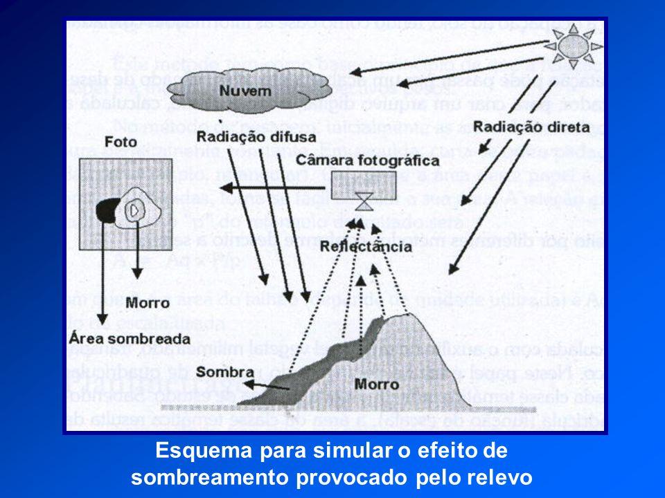 Esquema para simular o efeito de sombreamento provocado pelo relevo