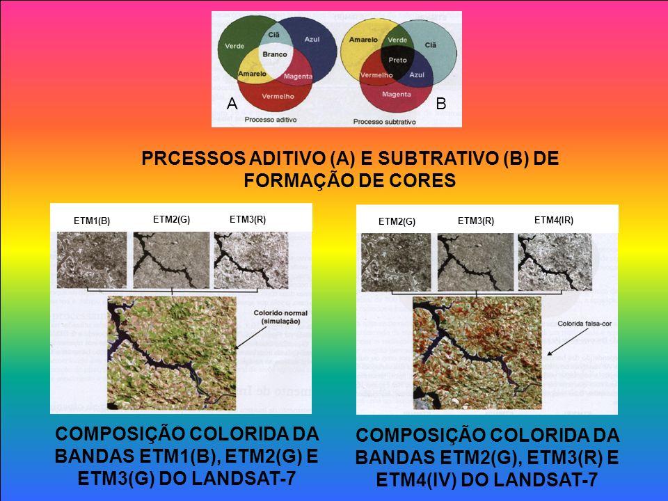 PRCESSOS ADITIVO (A) E SUBTRATIVO (B) DE FORMAÇÃO DE CORES