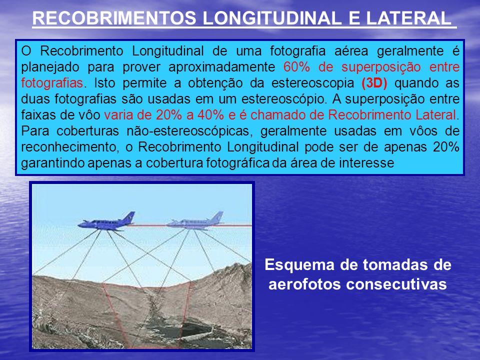 Esquema de tomadas de aerofotos consecutivas