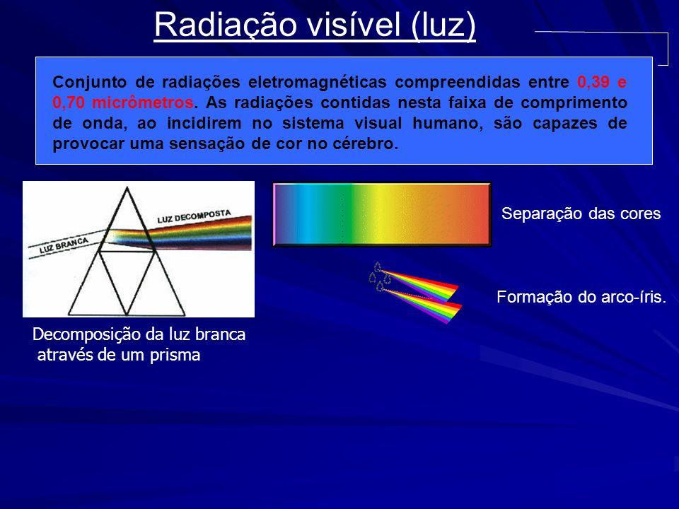 Radiação visível (luz)