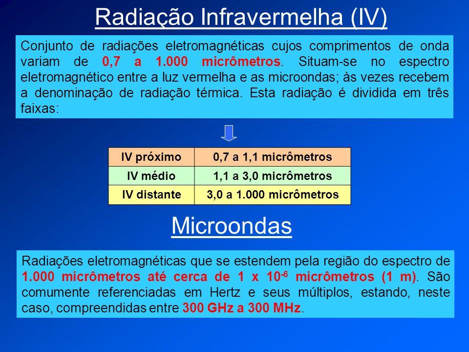 Radiação Infravermelha (IV)