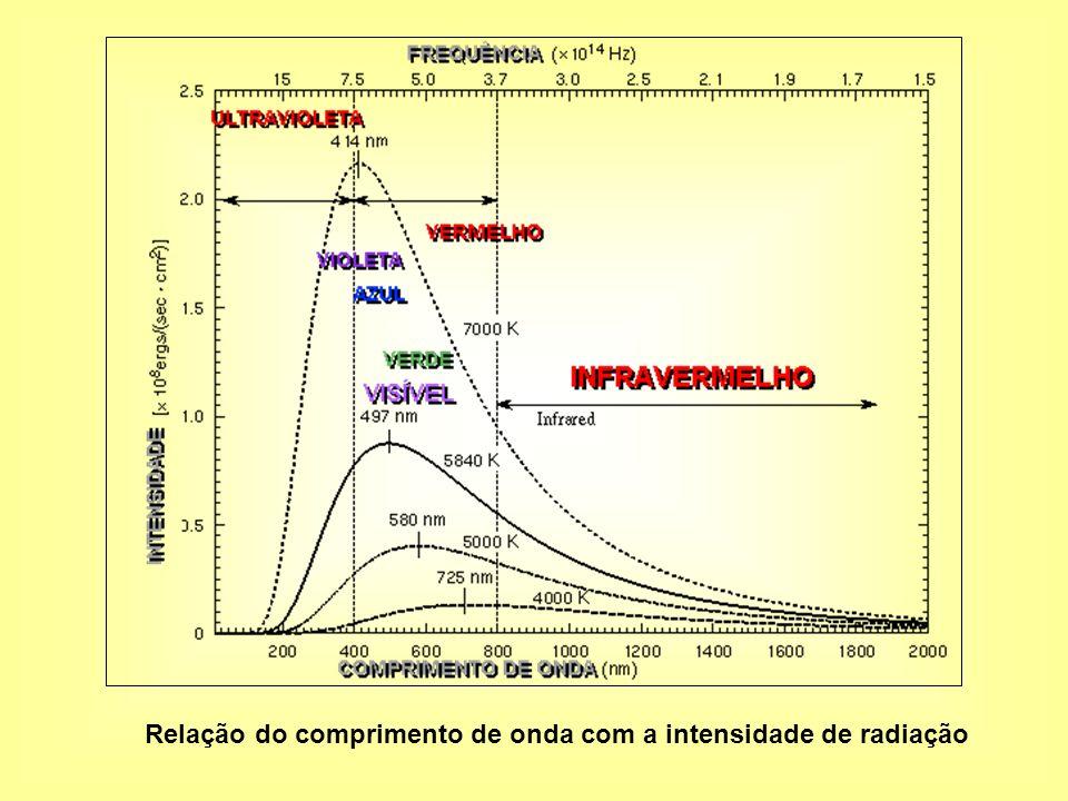 Relação do comprimento de onda com a intensidade de radiação
