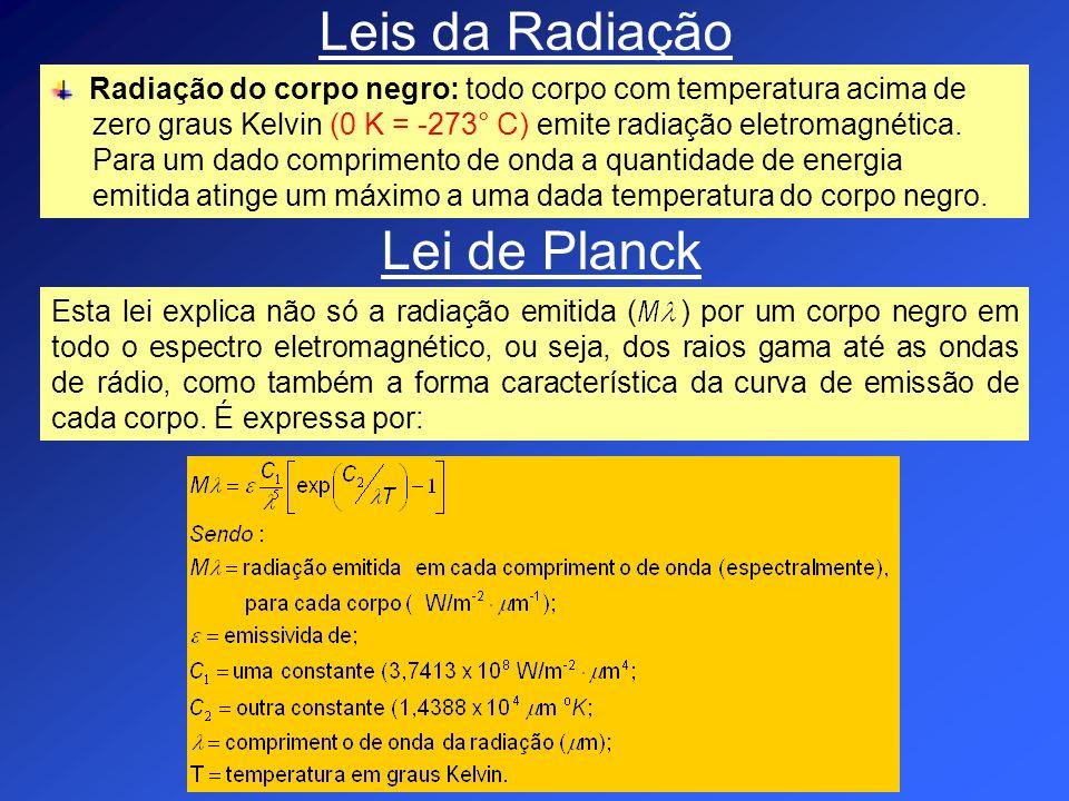 Leis da Radiação Lei de Planck