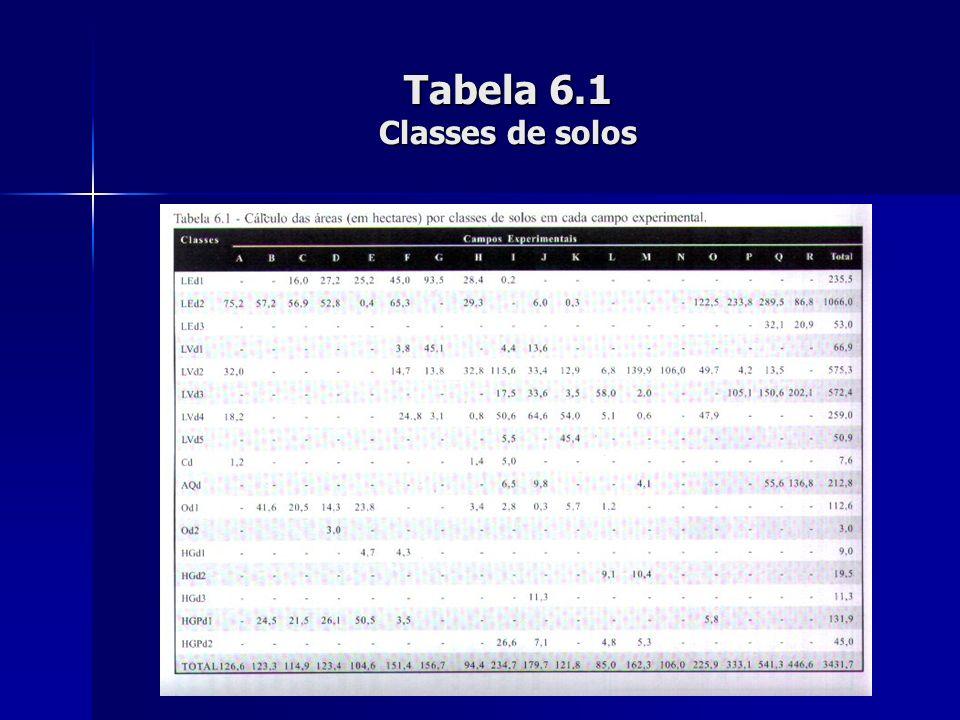 Tabela 6.1 Classes de solos