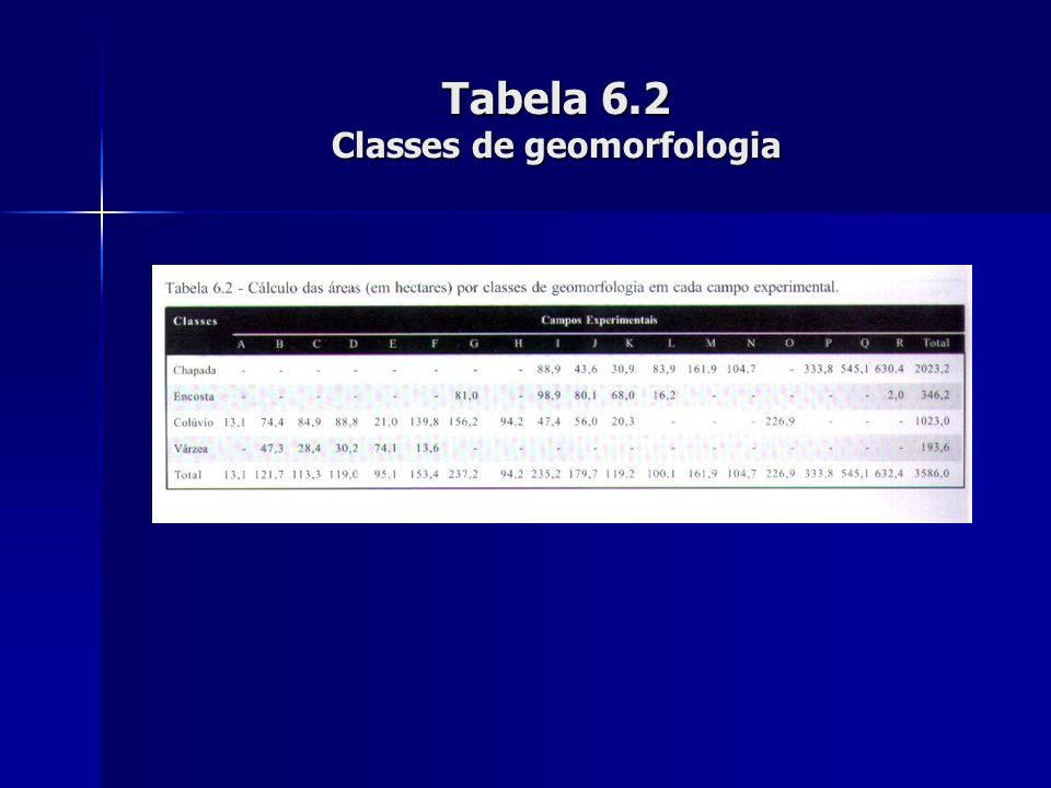 Tabela 6.2 Classes de geomorfologia