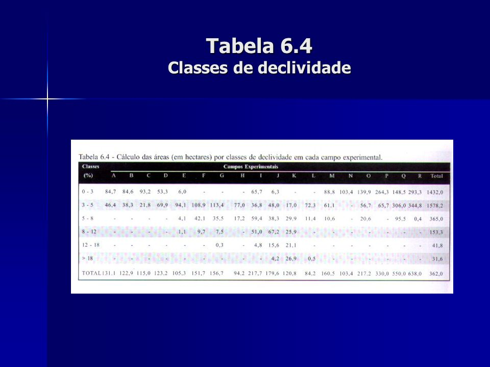 Tabela 6.4 Classes de declividade