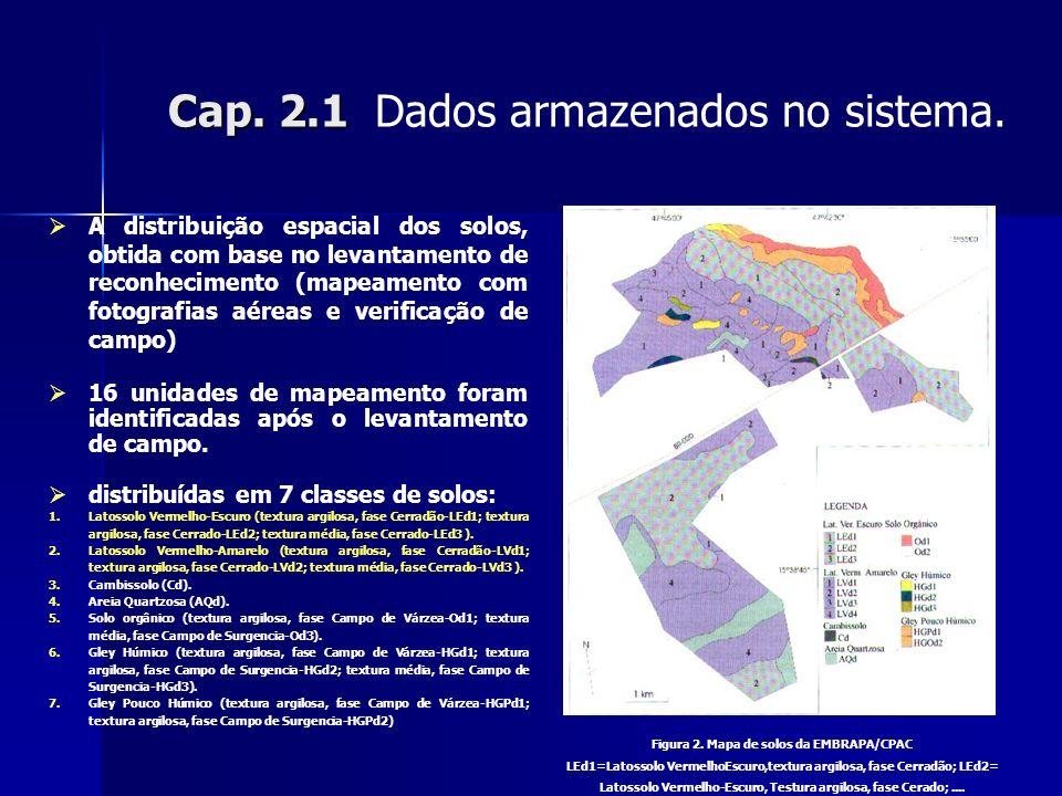 Cap. 2.1 Dados armazenados no sistema.