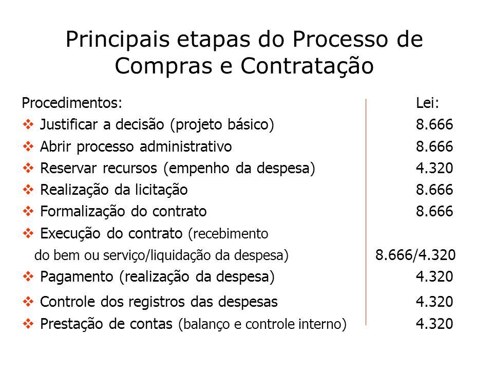 Principais etapas do Processo de Compras e Contratação