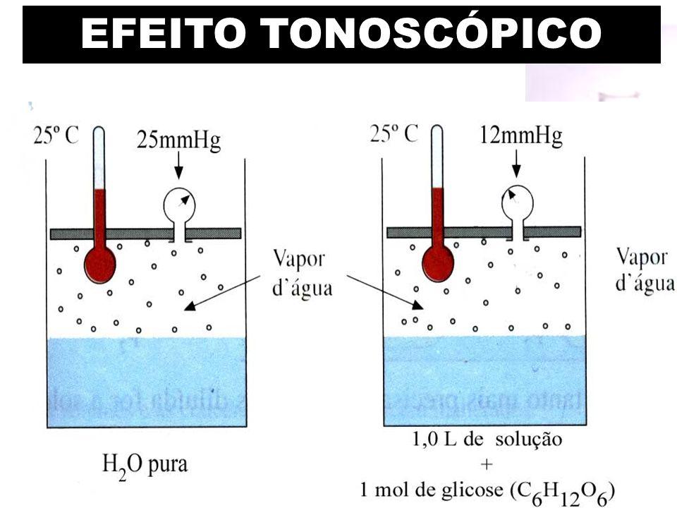 EFEITO TONOSCÓPICO