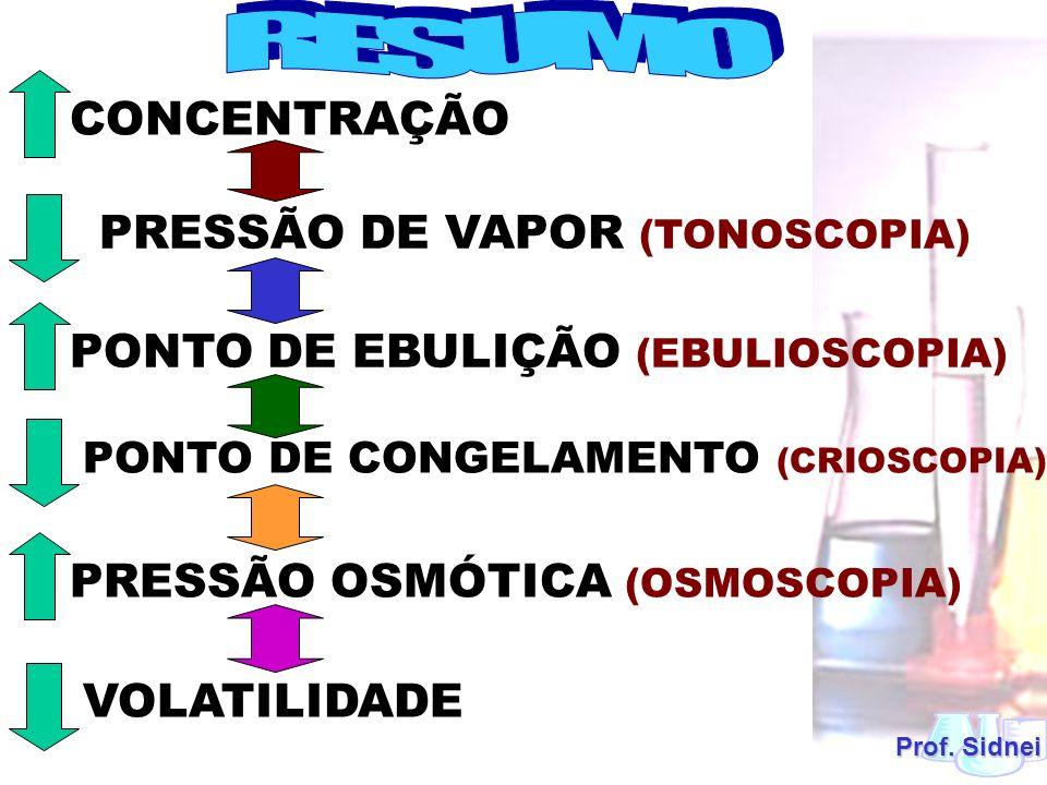RESUMO PRESSÃO DE VAPOR (TONOSCOPIA)