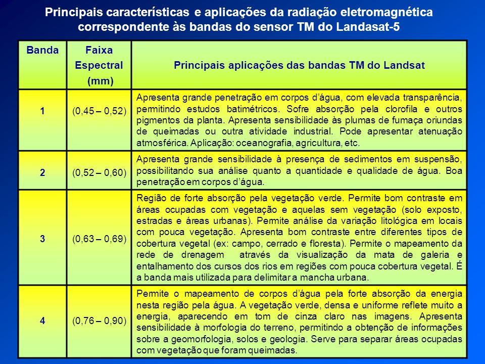 Principais aplicações das bandas TM do Landsat