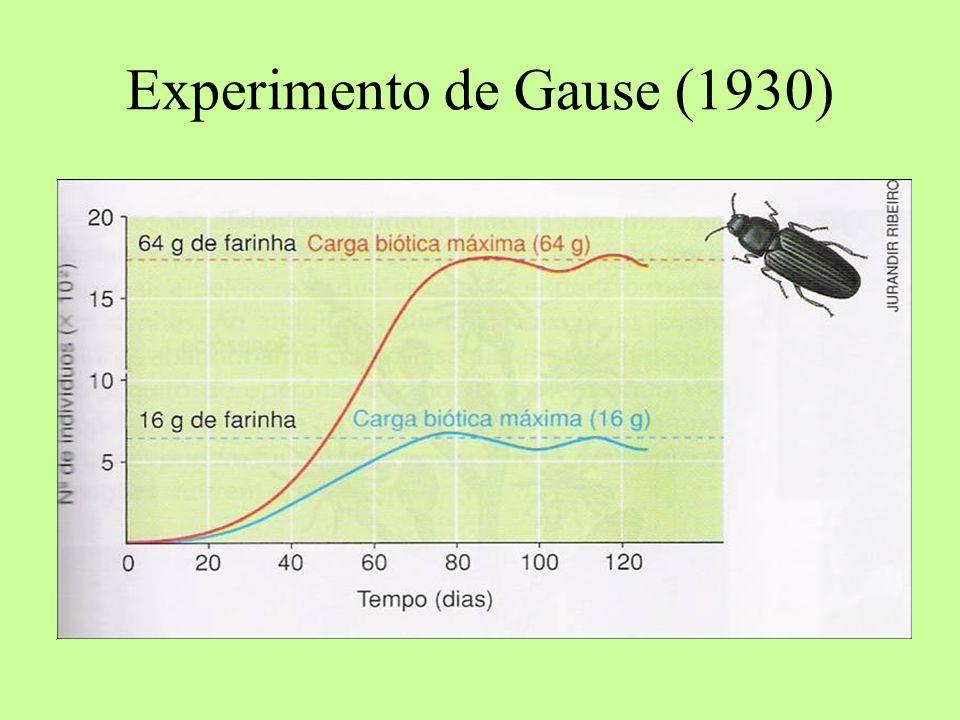 Experimento de Gause (1930)